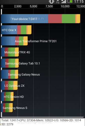 benchmark htc one