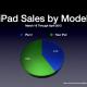 Apple presenteert financiële resultaten Apple Q1 2012 op 24 januari