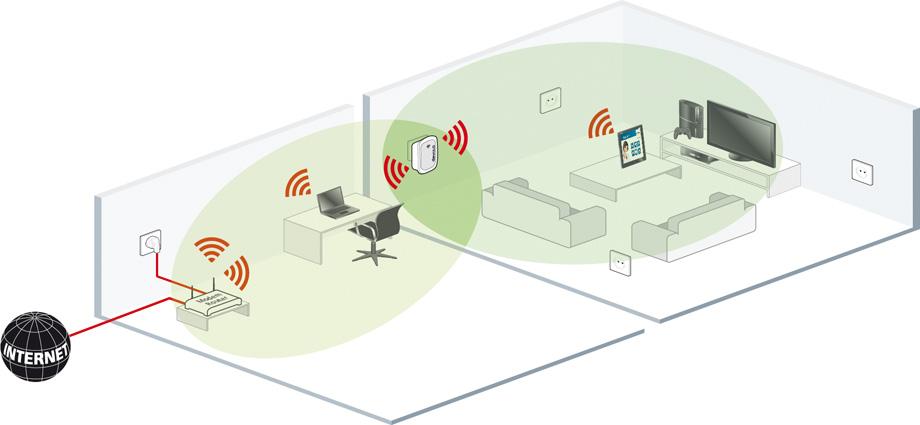 Wifi Versterker Waar Moet Je Op Letten
