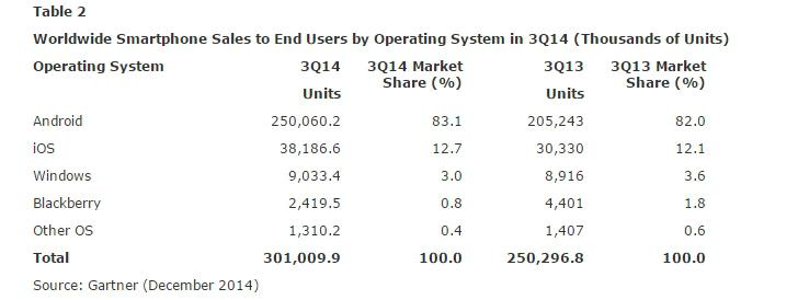 marktaandeel-besturingssysteem-mobiel