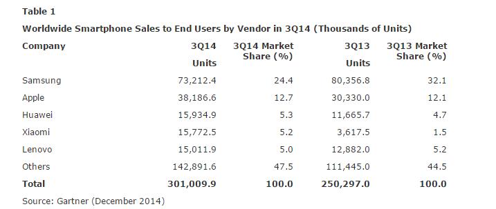 smartphone-marktaandeel-1