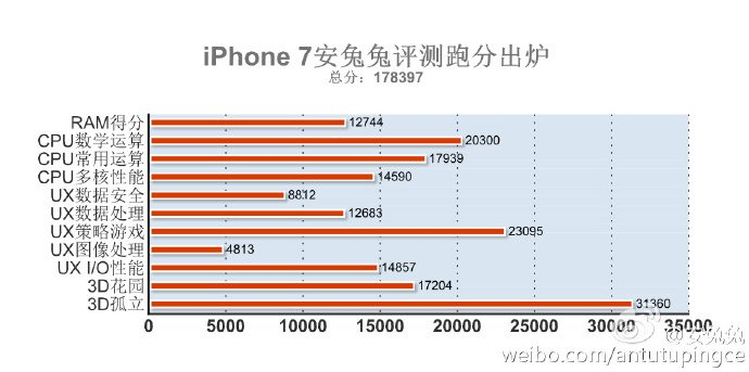 Prestaties Apple A10-soc in iPhone 7.