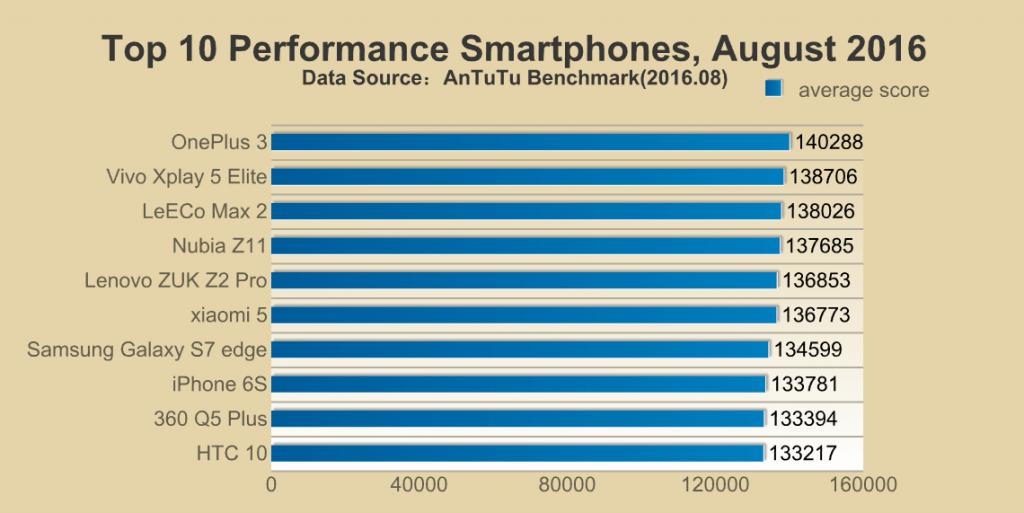 De 10 snelste smartphones van afgelopen maand.